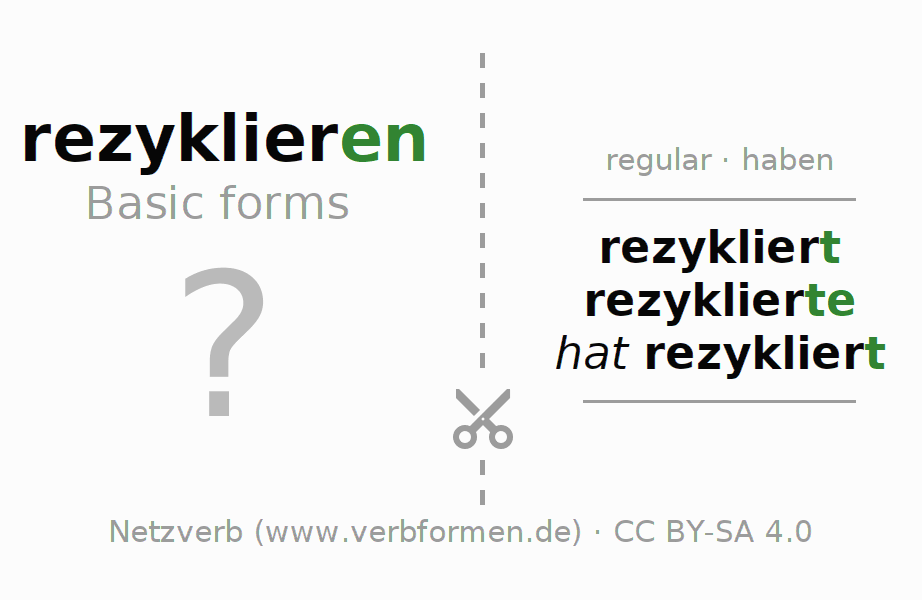 Flash cards for the conjugation of the verb rezyklieren (hat)