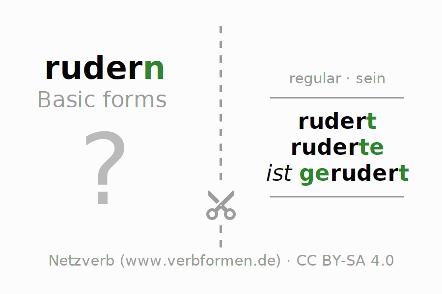 Flash cards for the conjugation of the verb rudern (ist)