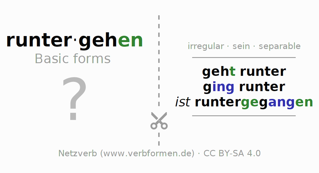 Flash cards for the conjugation of the verb runtergehen