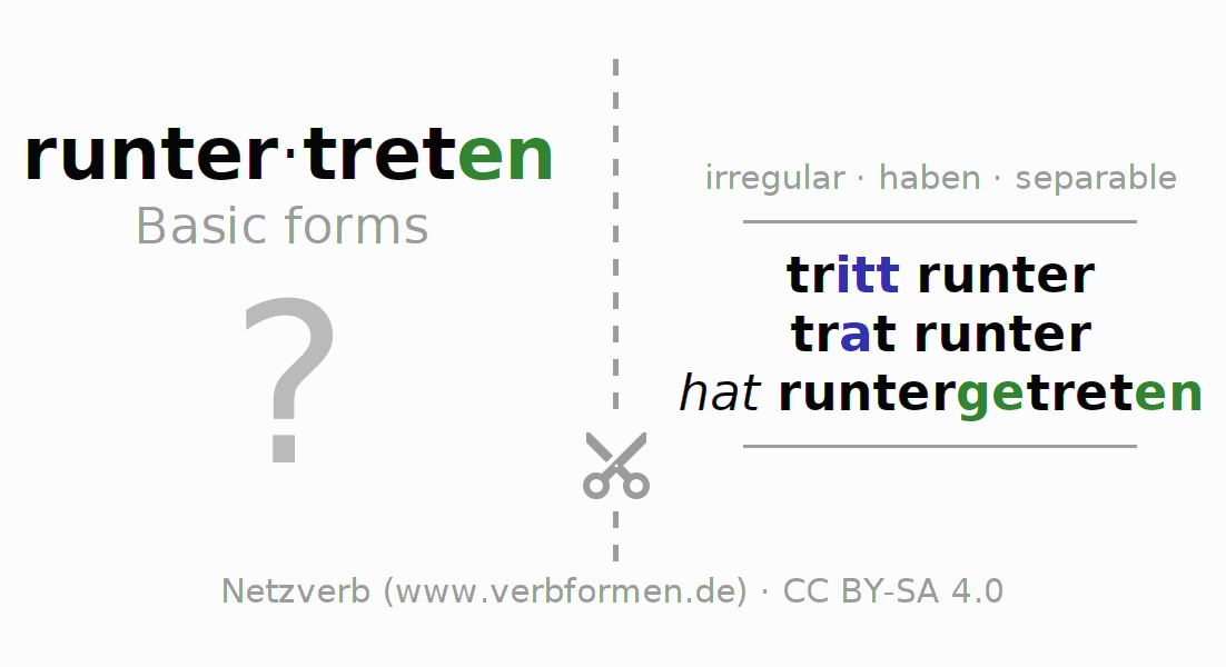 Flash cards for the conjugation of the verb runtertreten (hat)
