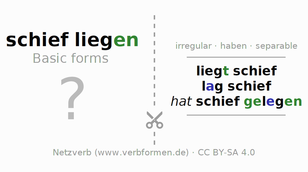 Flash cards for the conjugation of the verb schiefliegen (hat)
