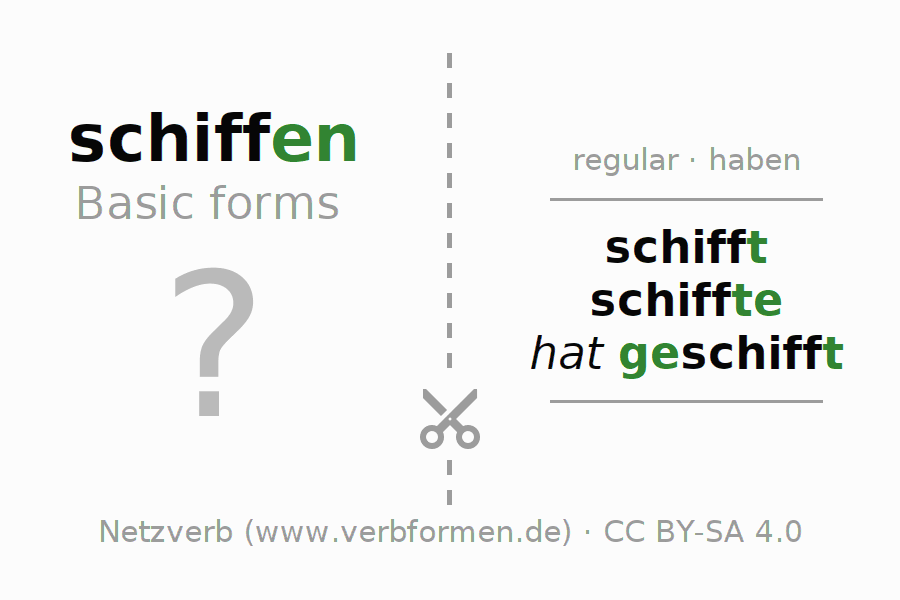Flash cards for the conjugation of the verb schiffen (hat)