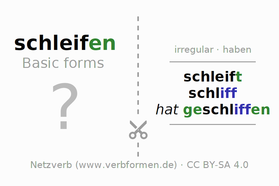 Flash cards for the conjugation of the verb schleifen (unr) (hat)