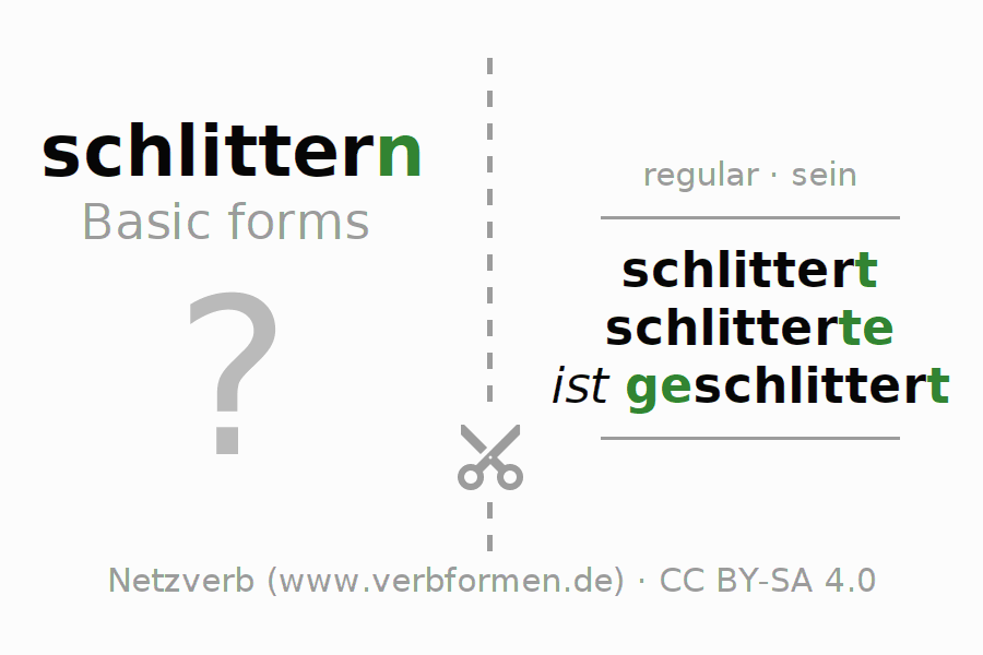 Flash cards for the conjugation of the verb schlittern (ist)