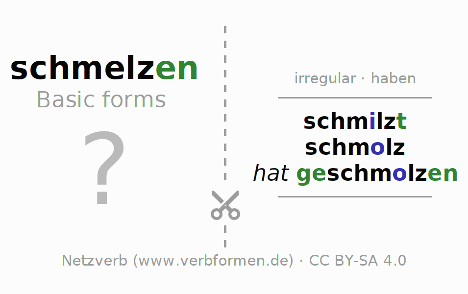 Flash cards for the conjugation of the verb schmelzen (hat)