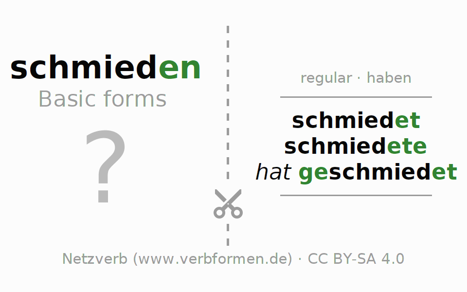 Flash cards for the conjugation of the verb schmieden