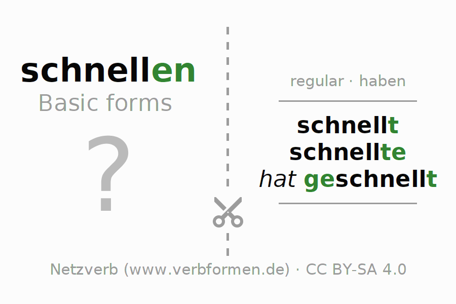Flash cards for the conjugation of the verb schnellen (hat)