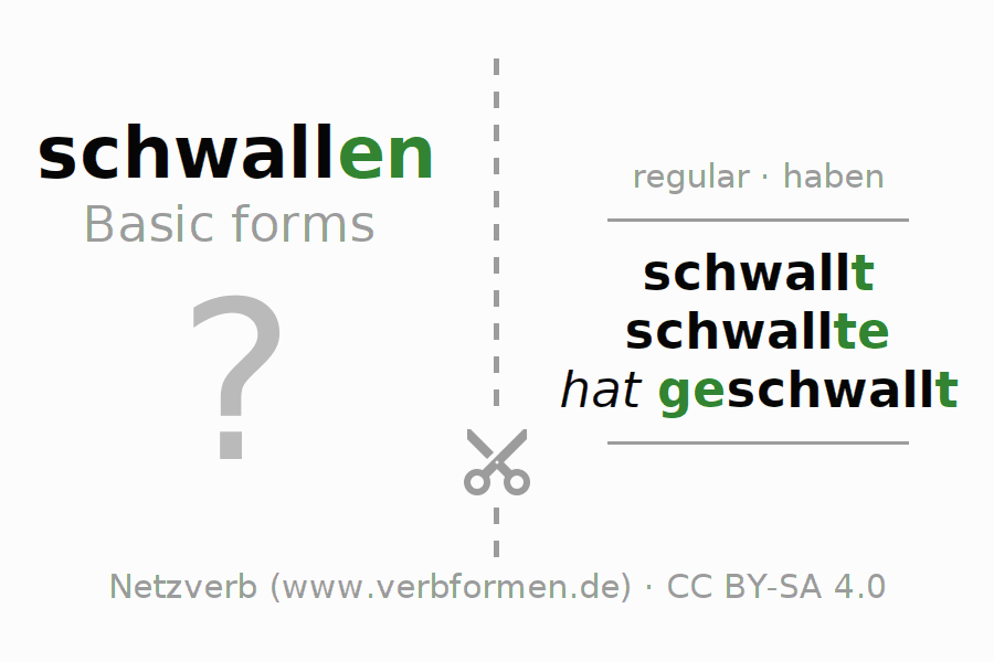 Flash cards for the conjugation of the verb schwallen