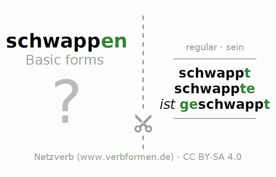 Flash cards for the conjugation of the verb schwappen (ist)