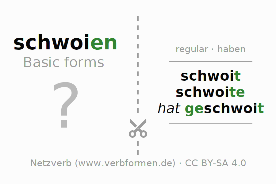 Flash cards for the conjugation of the verb schwoien