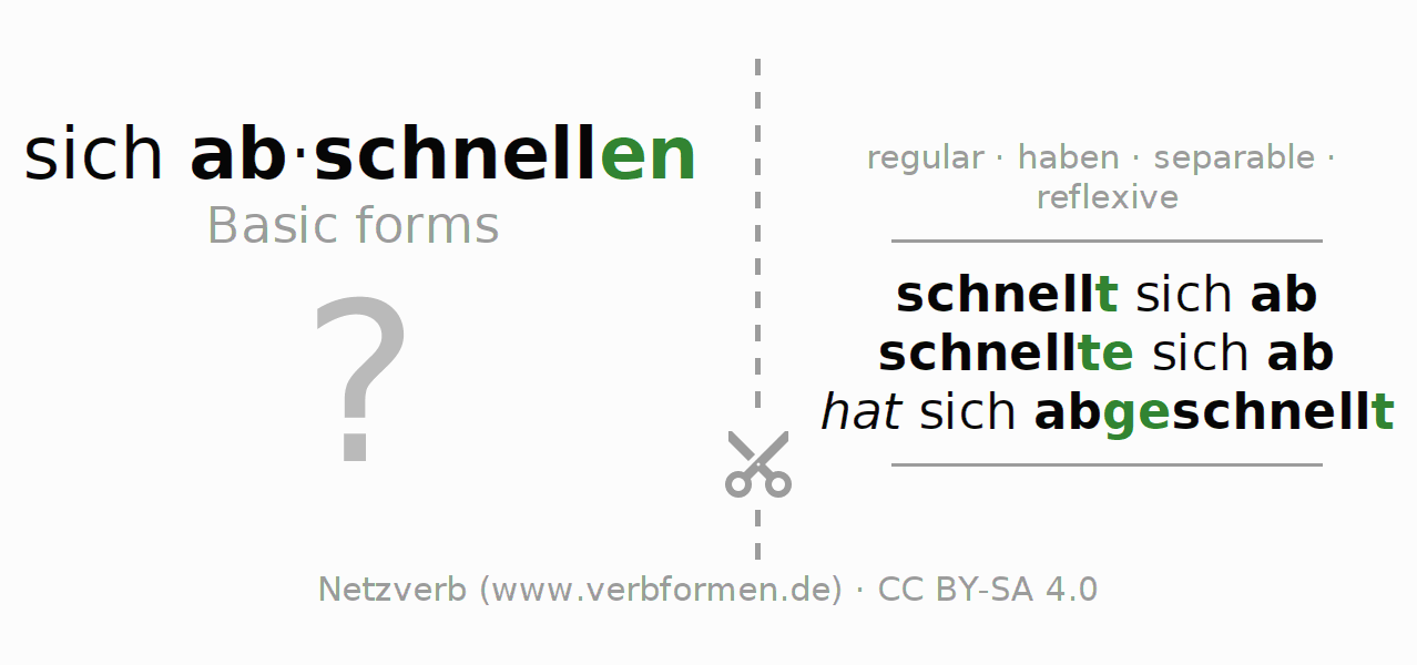 Flash cards for the conjugation of the verb sich abschnellen (hat)
