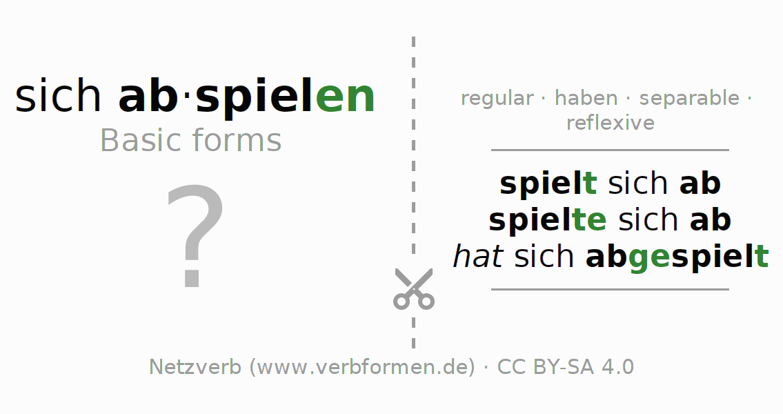 Flash cards for the conjugation of the verb sich abspielen