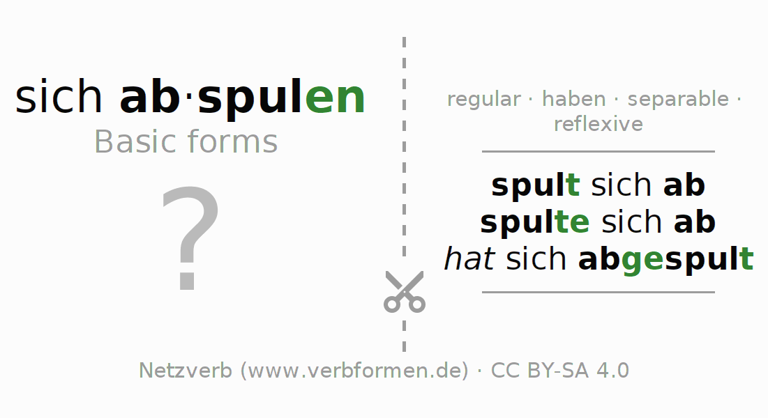 Flash cards for the conjugation of the verb sich abspulen