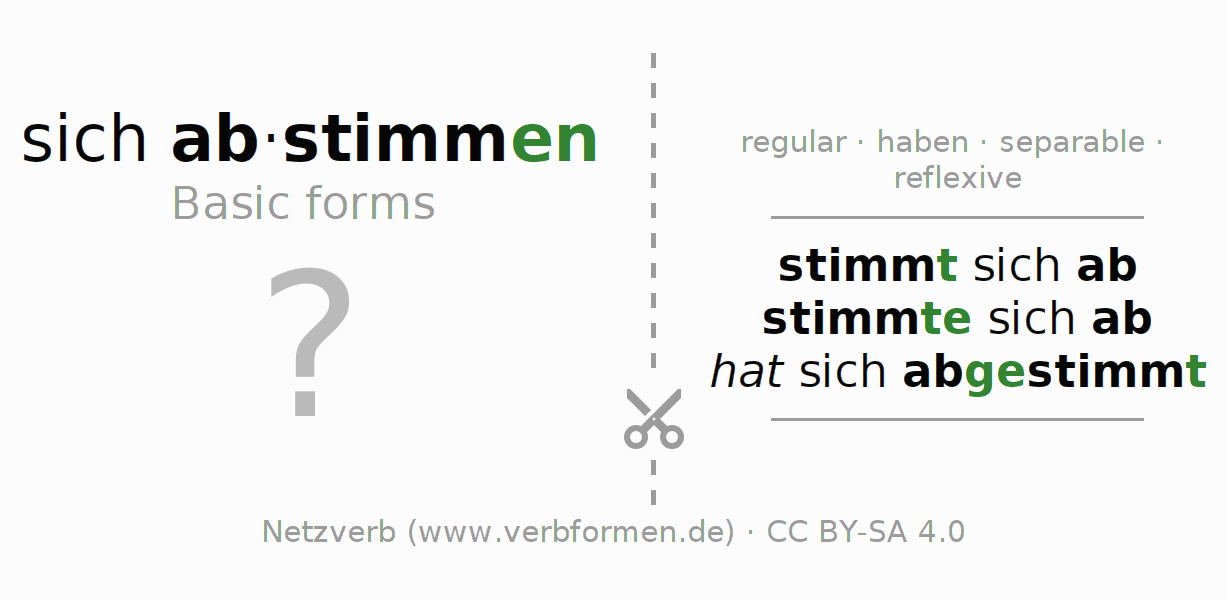 Flash cards for the conjugation of the verb sich abstimmen