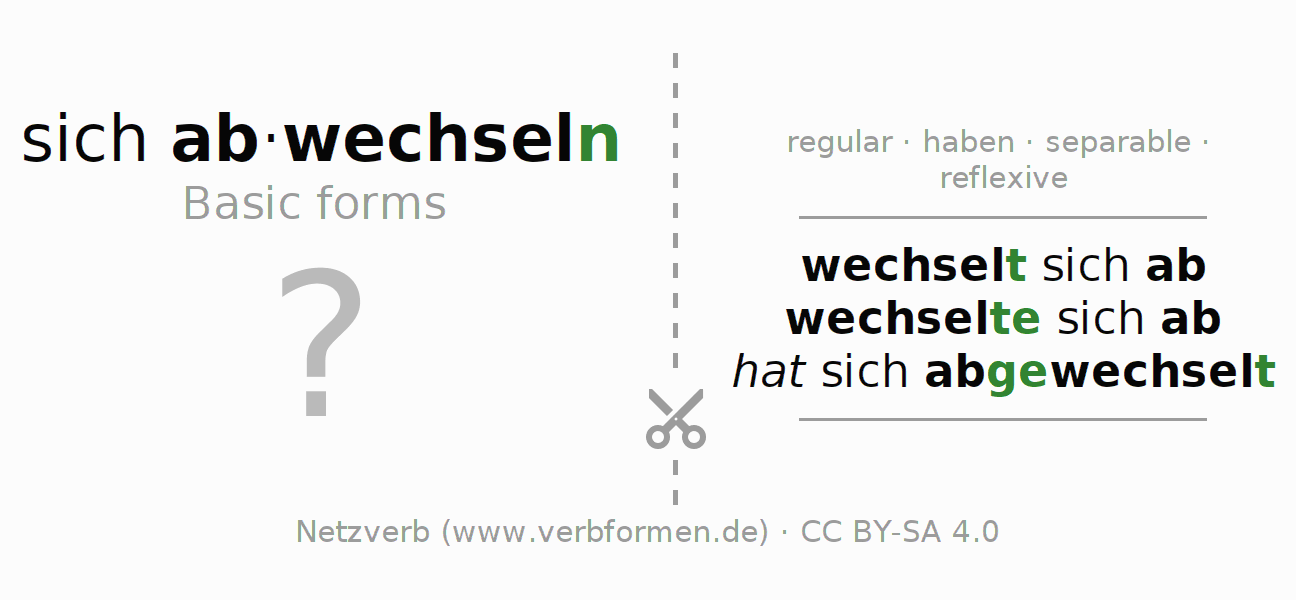 Flash cards for the conjugation of the verb sich abwechseln
