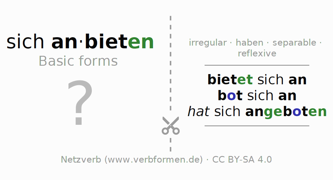 Flash cards for the conjugation of the verb sich anbieten