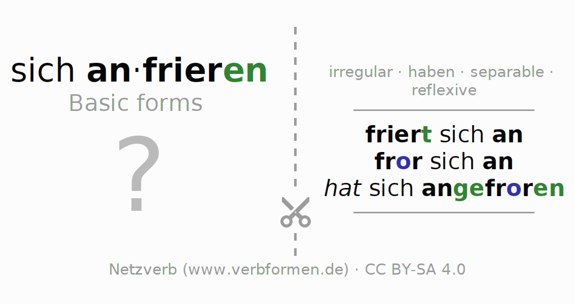 Flash cards for the conjugation of the verb sich anfrieren (hat)