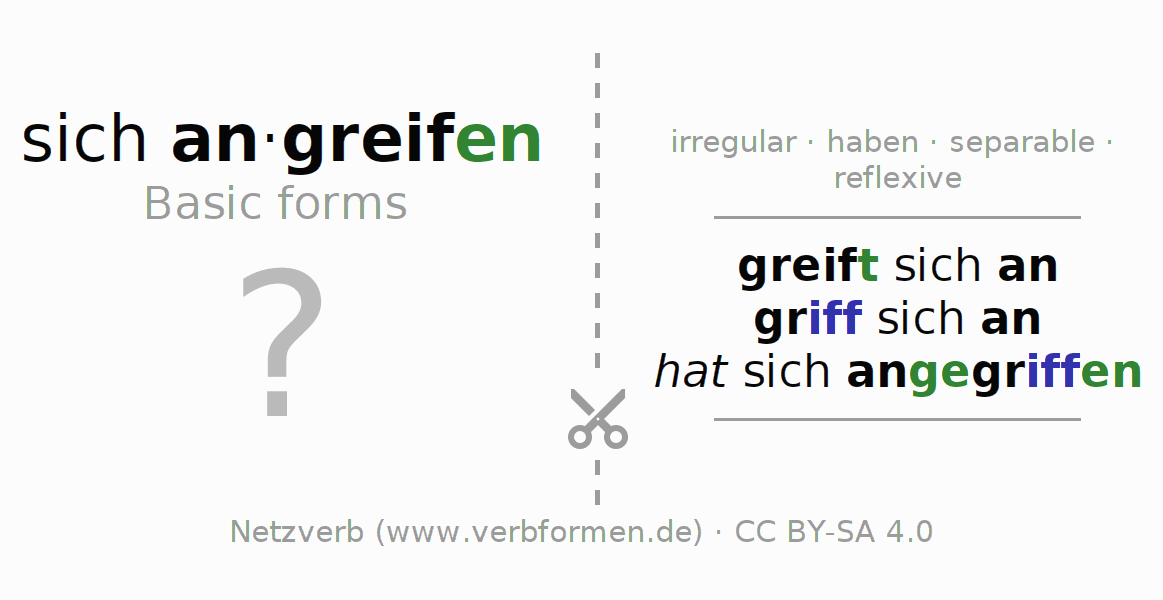 Flash cards for the conjugation of the verb sich angreifen