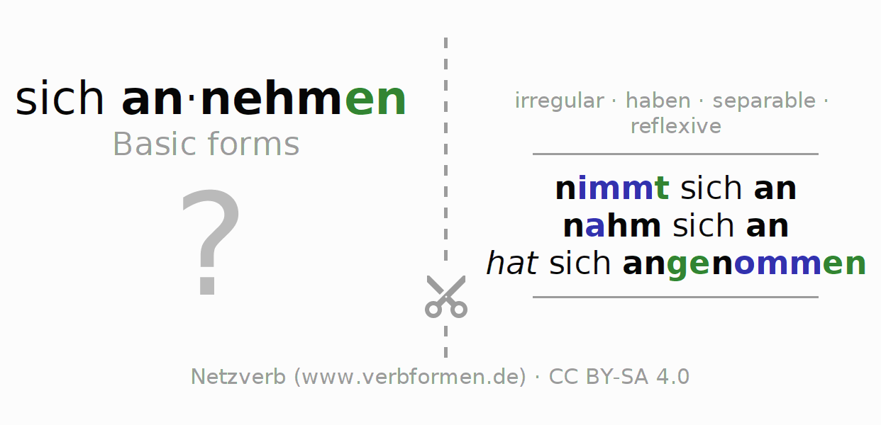 Flash cards for the conjugation of the verb sich annehmen