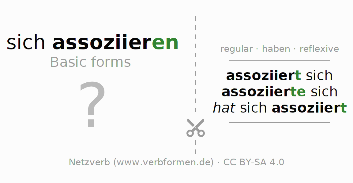 Flash cards for the conjugation of the verb sich assoziieren