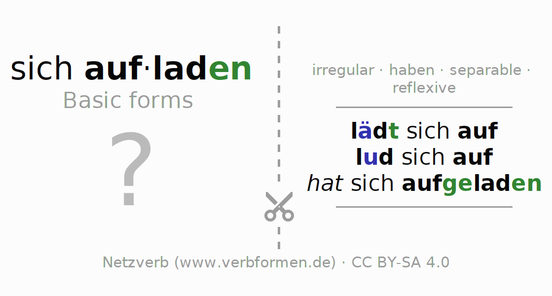 Flash cards for the conjugation of the verb sich aufladen