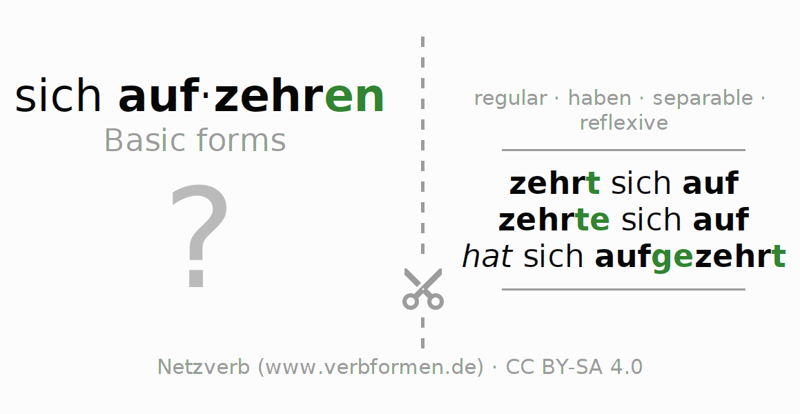 Flash cards for the conjugation of the verb sich aufzehren