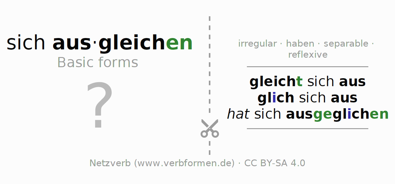 Flash cards for the conjugation of the verb sich ausgleichen