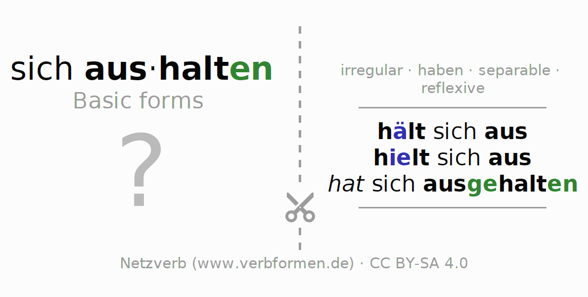 Flash cards for the conjugation of the verb sich aushalten
