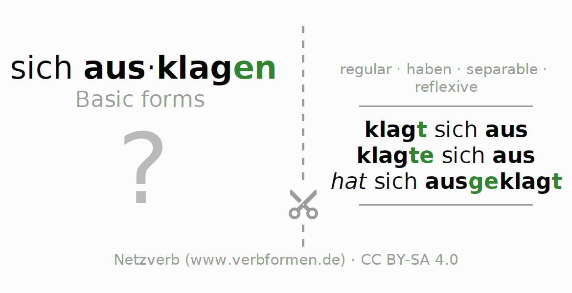 Flash cards for the conjugation of the verb sich ausklagen