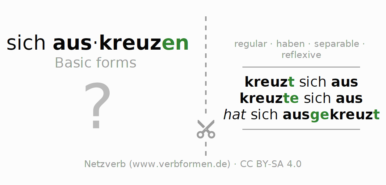 Flash cards for the conjugation of the verb sich auskreuzen