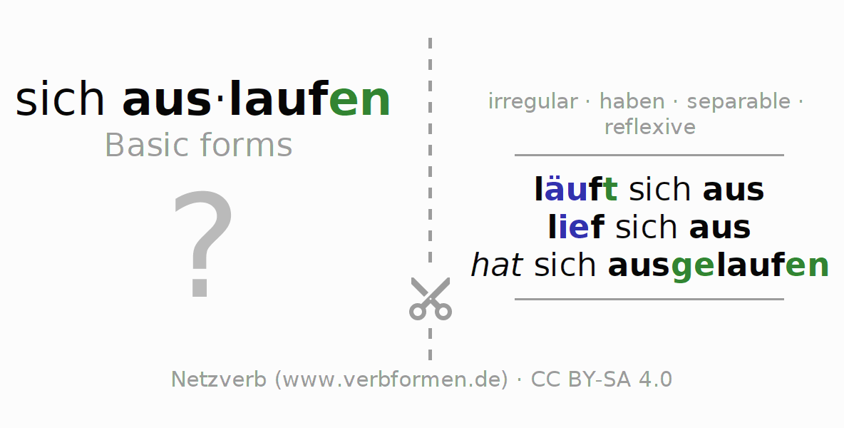 Flash cards for the conjugation of the verb sich auslaufen (hat)