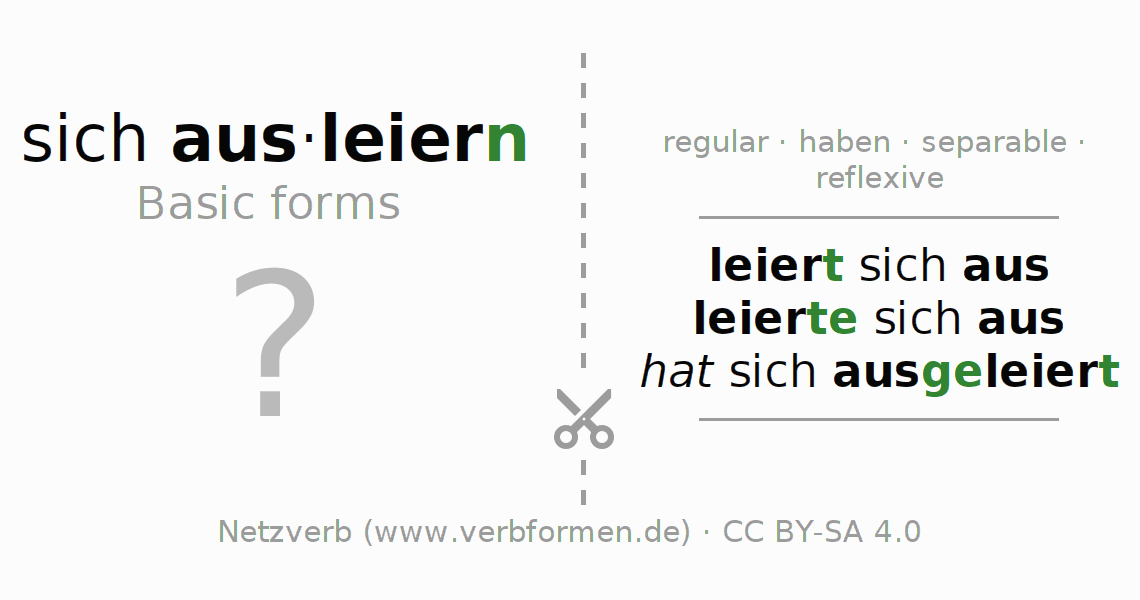 Flash cards for the conjugation of the verb sich ausleiern