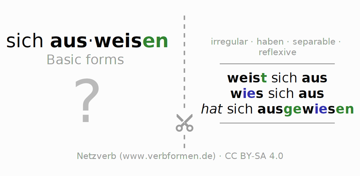 Flash cards for the conjugation of the verb sich ausweisen