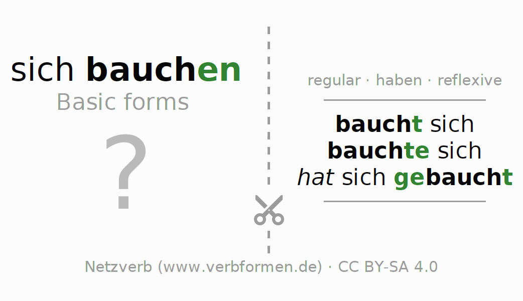 Flash cards for the conjugation of the verb sich bauchen