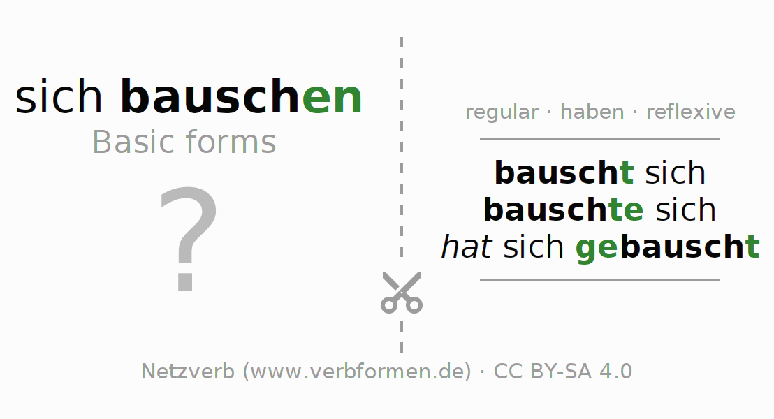 Flash cards for the conjugation of the verb sich bauschen
