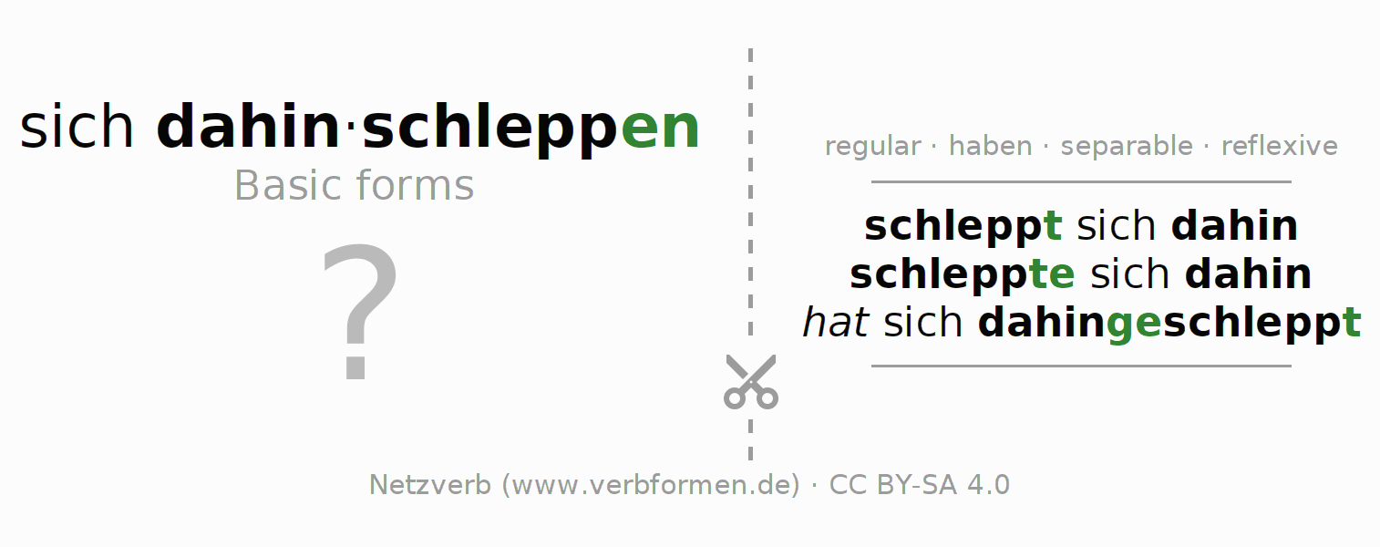 Flash cards for the conjugation of the verb sich dahinschleppen