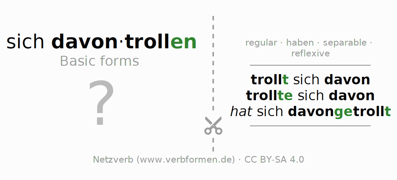 Flash cards for the conjugation of the verb sich davontrollen