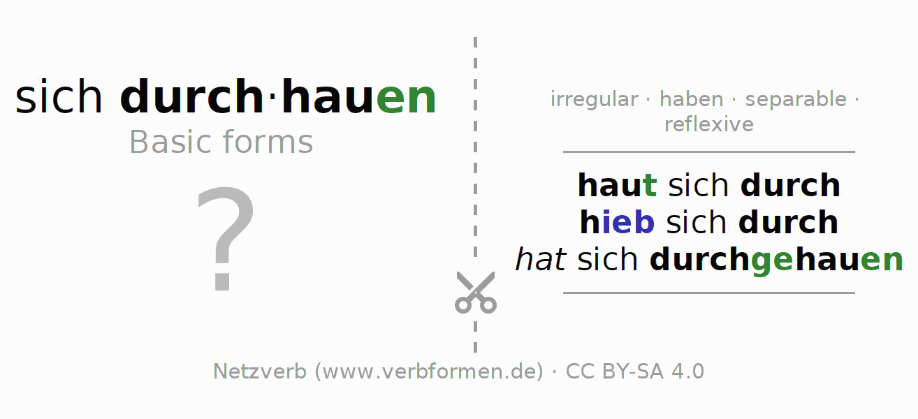 Flash cards for the conjugation of the verb sich durch-hauen (unr)