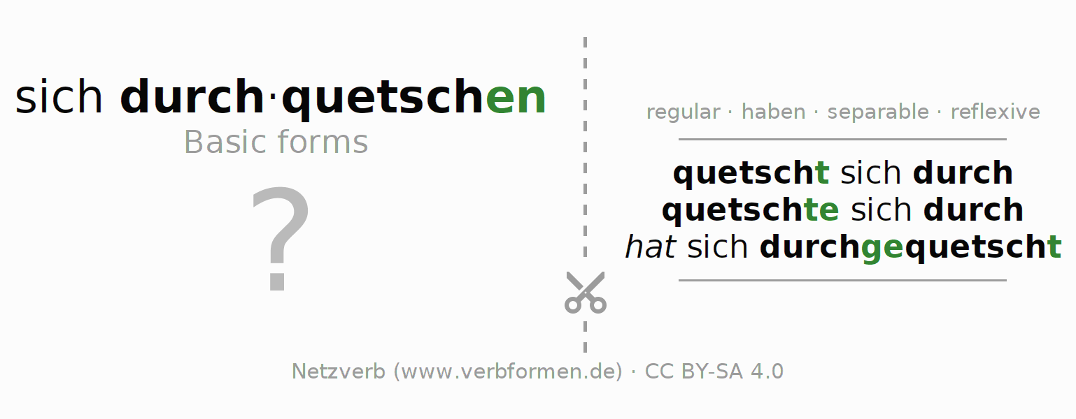 Flash cards for the conjugation of the verb sich durchquetschen