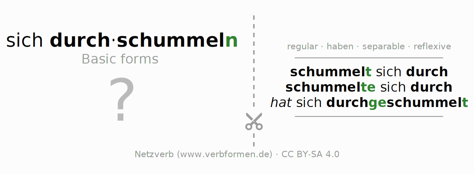 Flash cards for the conjugation of the verb sich durchschummeln
