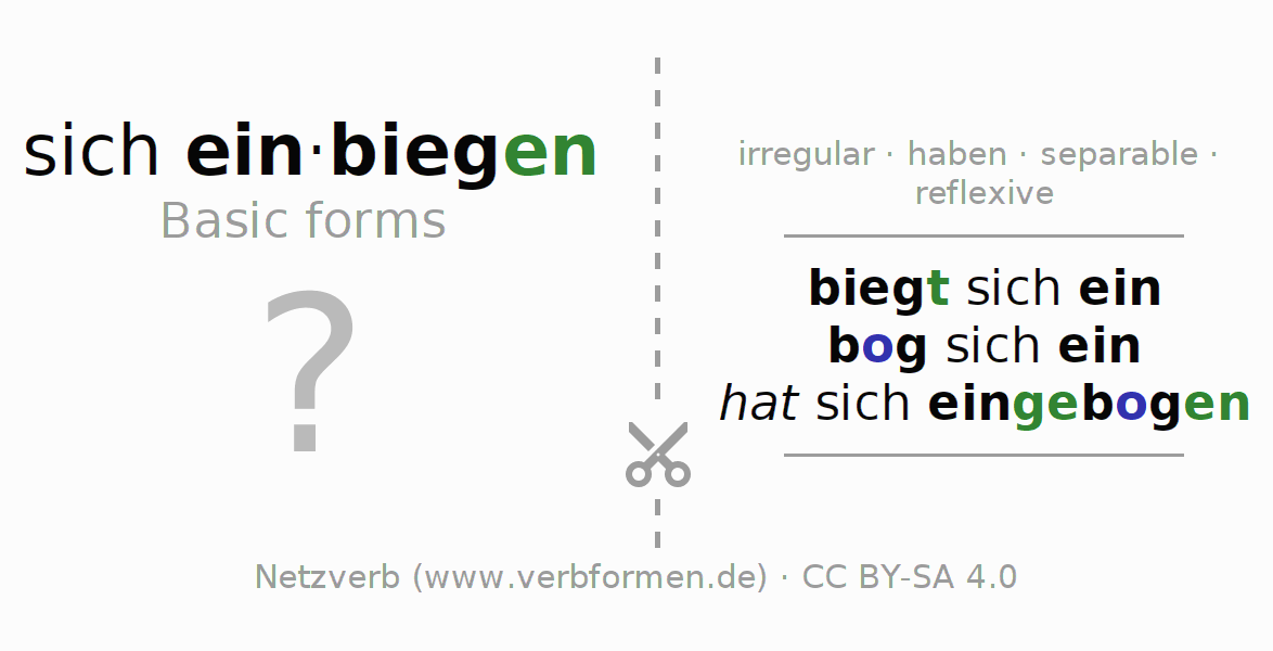 Flash cards for the conjugation of the verb sich einbiegen (hat)