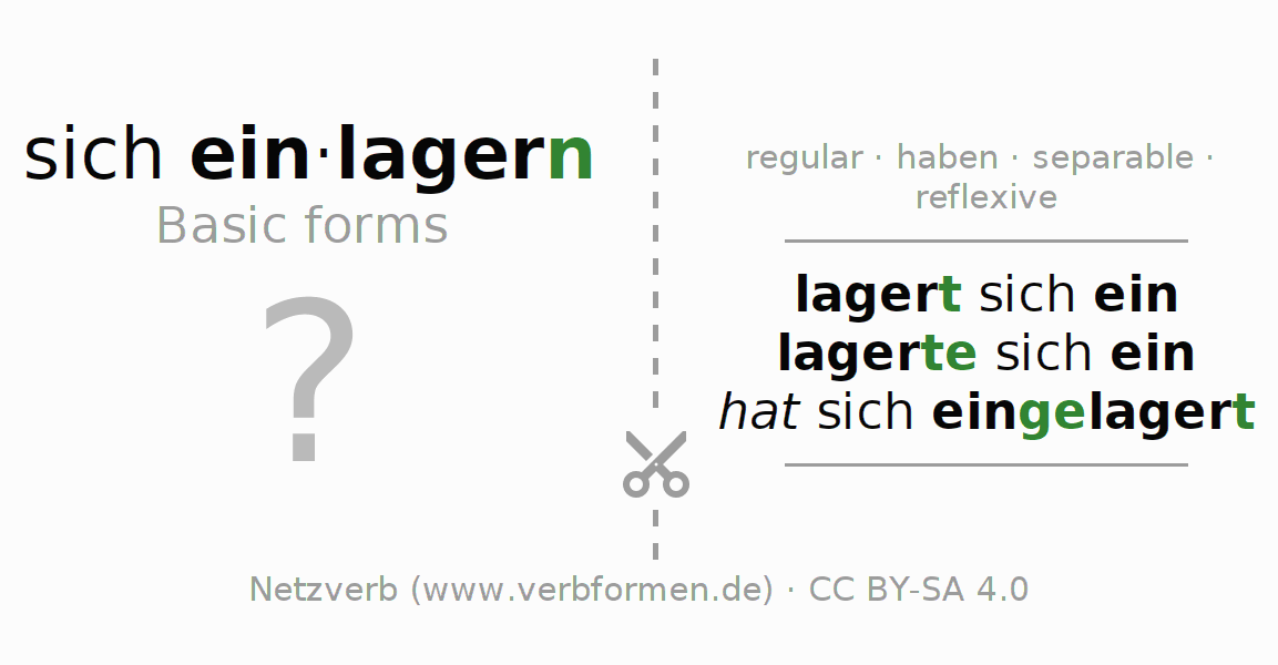 Flash cards for the conjugation of the verb sich einlagern