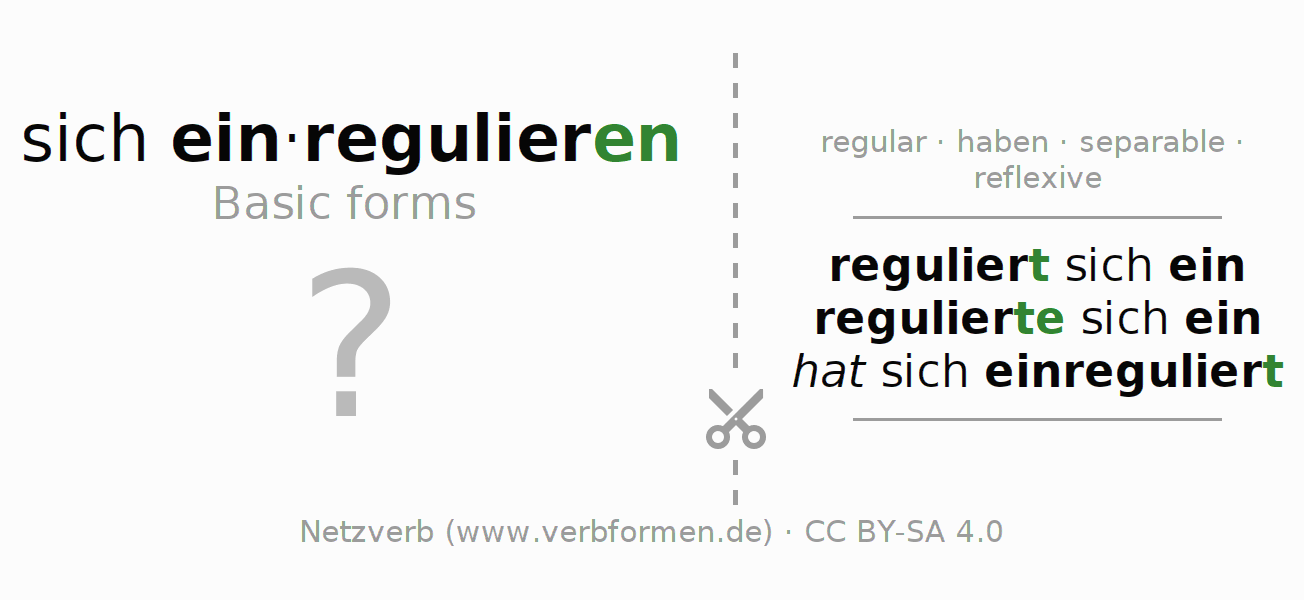 Flash cards for the conjugation of the verb sich einregulieren