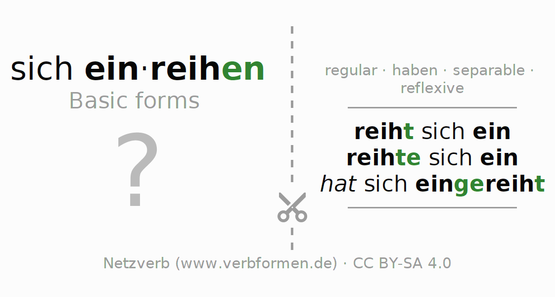 Flash cards for the conjugation of the verb sich einreihen