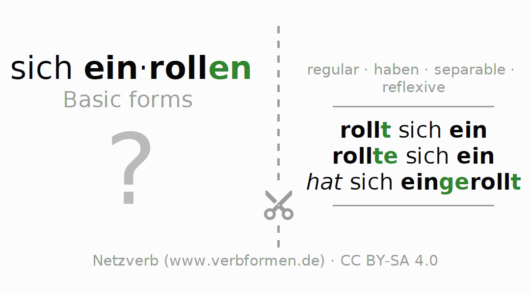 Flash cards for the conjugation of the verb sich einrollen (hat)