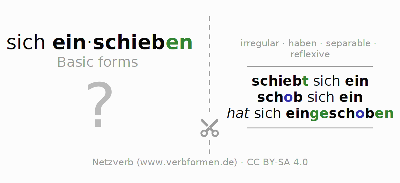 Flash cards for the conjugation of the verb sich einschieben