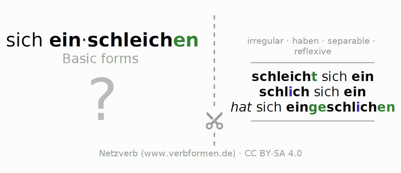 Flash cards for the conjugation of the verb sich einschleichen