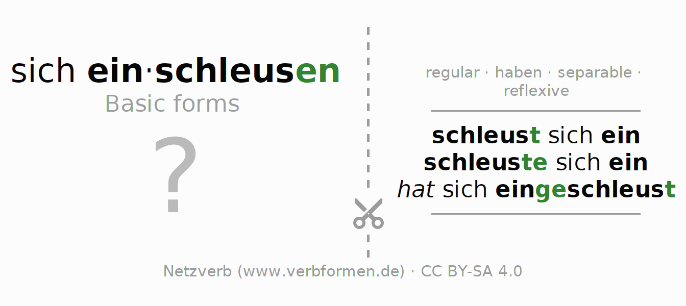 Flash cards for the conjugation of the verb sich einschleusen