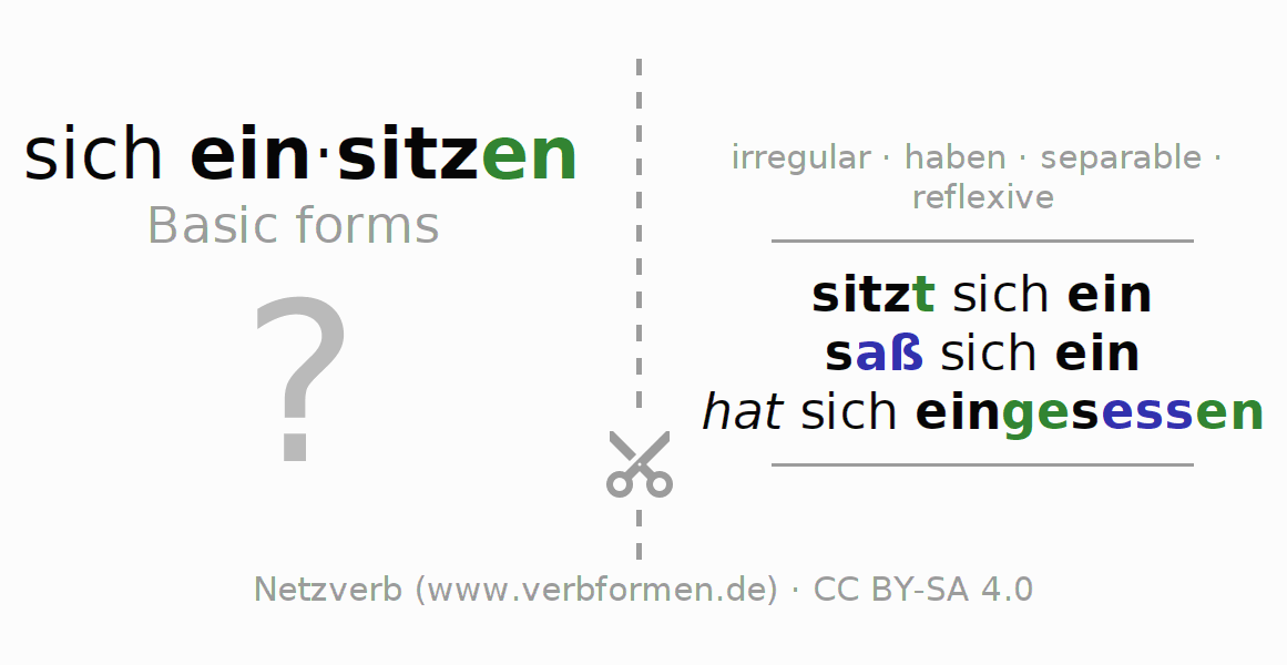 Flash cards for the conjugation of the verb sich einsitzen (hat)