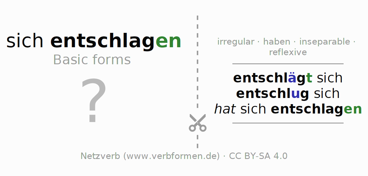 Flash cards for the conjugation of the verb sich entschlagen